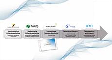 idmp1 - Dosing GmbH